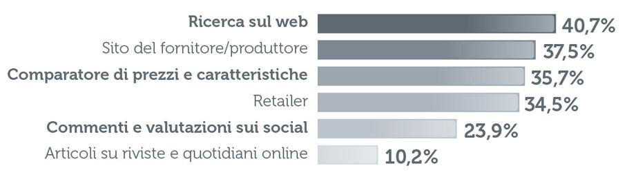 VP Strategies -Strategie Web - Grafico ricerca