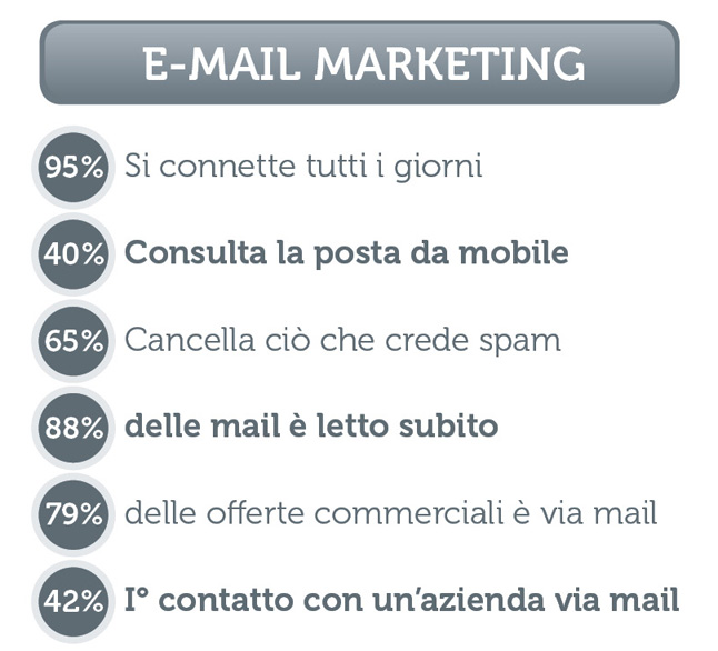VP Strategies - Web Marketing Bergamo - Grafico E-mail Marketing